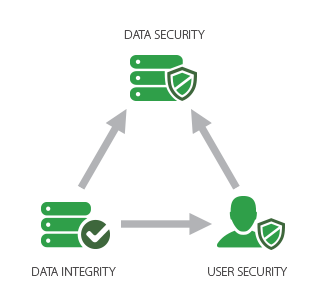 Weigh-IT Security Data Management